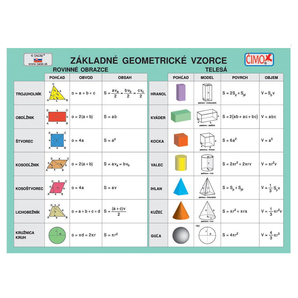 Základné geometrické vzorce - školská tabuľka